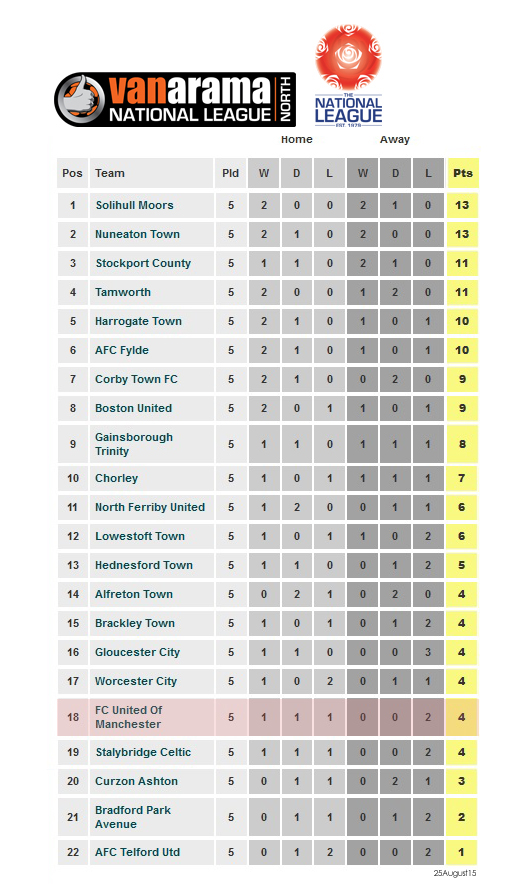 national-league-north- 25aug15